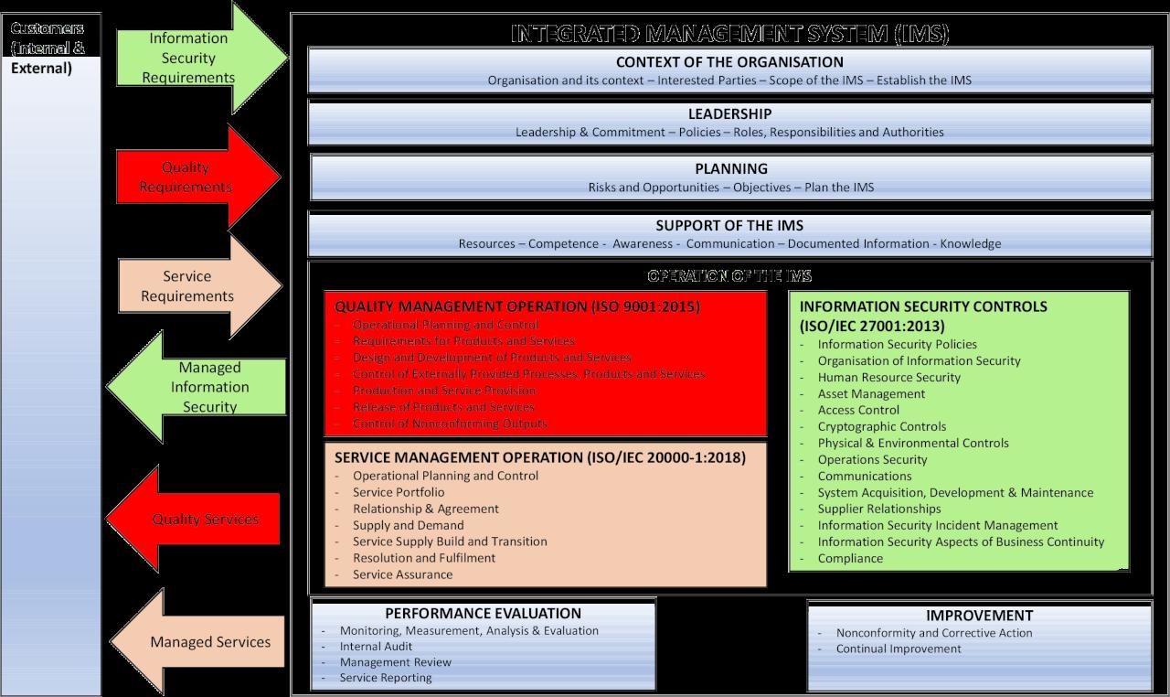 Integrated Management System BlackStill Consulting