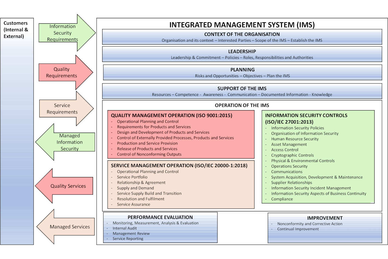 Integrated Management System IMS BlackStill